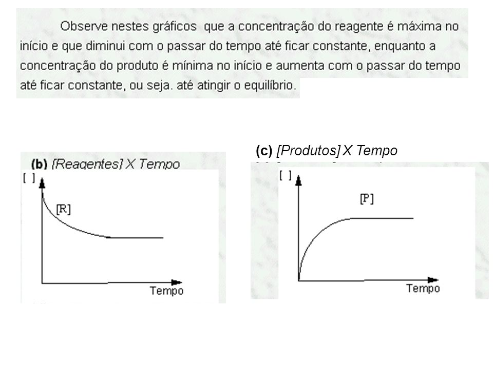 (c) [Produtos] X Tempo